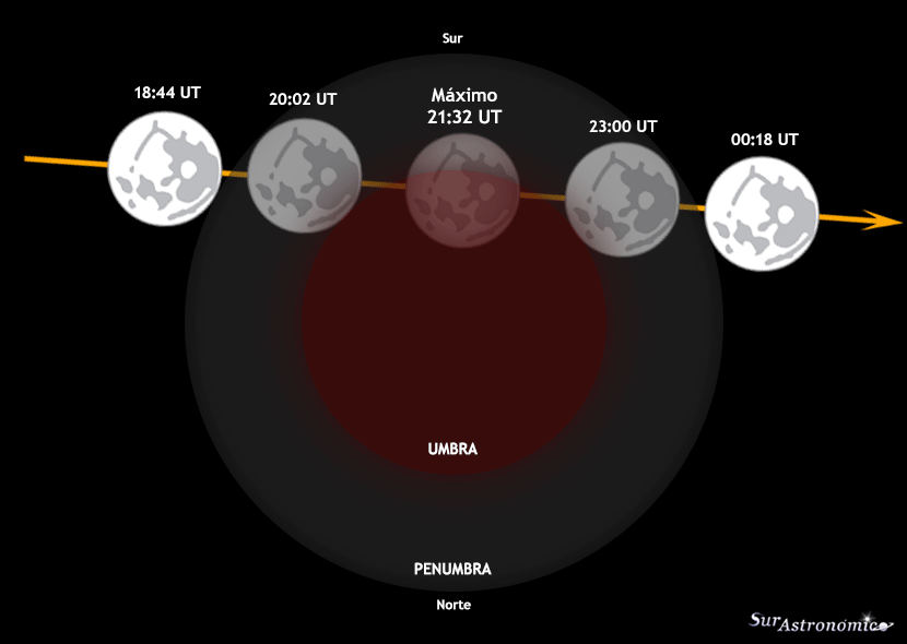 Eclipse Lunar Parcial Julio 2019